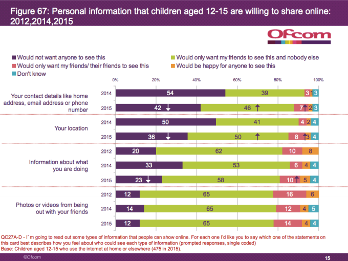 U.K. Kids Increasingly Credulous Online, Finds Ofcom